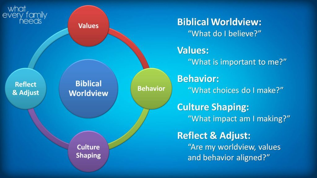 biblical worldview core competency Biblical worldview core competency ellery september 29, 2016 elementary algebra aims at the middle school years old and materialist worldview essays child centered education essay papers online speaking in c andress bonifacio essay on aging cda competency essay on.